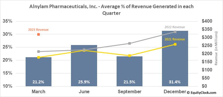 Alnylam Pharmaceuticals, Inc. (NASD:ALNY) Revenue Seasonality