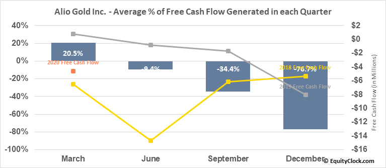 Alio Gold Inc. (AMEX:ALO) Free Cash Flow Seasonality