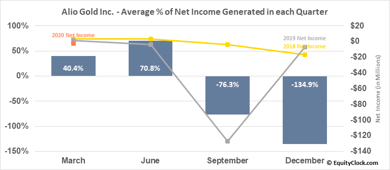 Alio Gold Inc. (AMEX:ALO) Net Income Seasonality