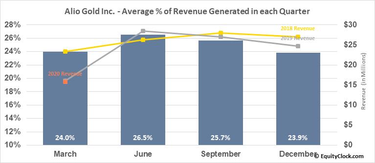 Alio Gold Inc. (AMEX:ALO) Revenue Seasonality
