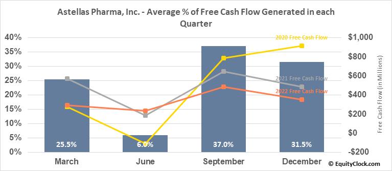 Astellas Pharma, Inc. (OTCMKT:ALPMY) Free Cash Flow Seasonality