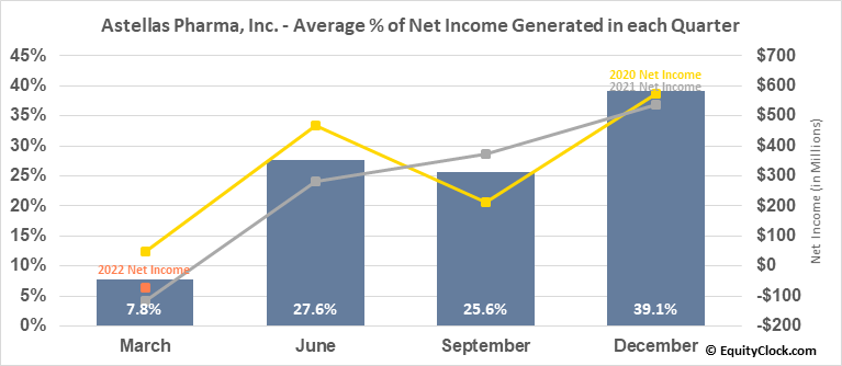 Astellas Pharma, Inc. (OTCMKT:ALPMY) Net Income Seasonality