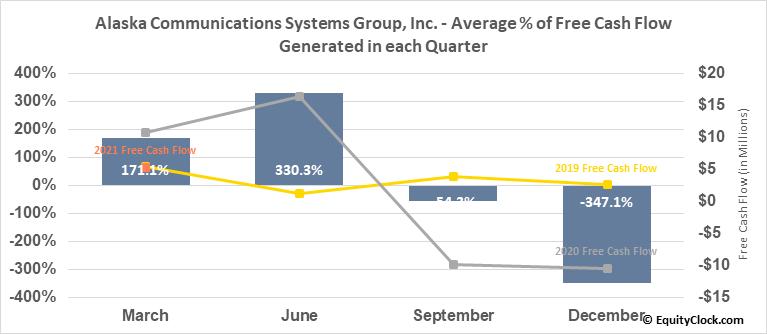 Alaska Communications Systems Group, Inc. (NASD:ALSK) Free Cash Flow Seasonality