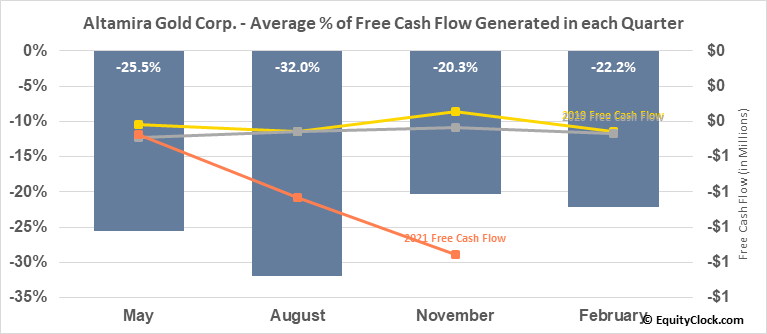 Altamira Gold Corp. (TSXV:ALTA.V) Free Cash Flow Seasonality