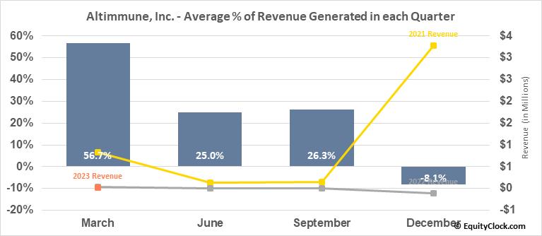 Altimmune, Inc. (NASD:ALT) Revenue Seasonality
