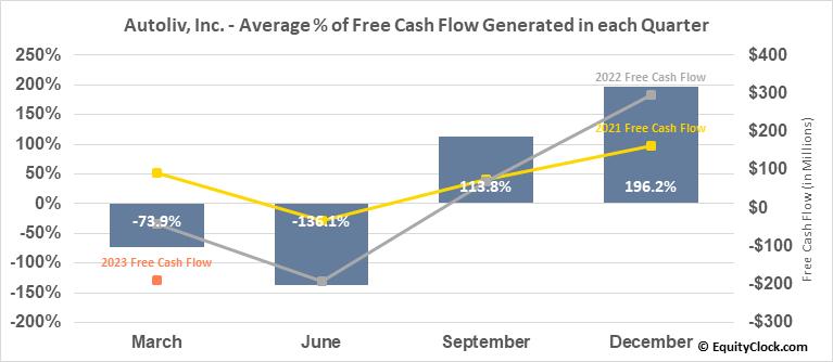 Autoliv, Inc. (NYSE:ALV) Free Cash Flow Seasonality