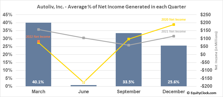 Autoliv, Inc. (NYSE:ALV) Net Income Seasonality