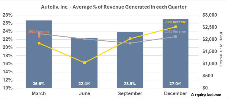 Autoliv, Inc. (NYSE:ALV) Revenue Seasonality