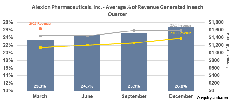 Alexion Pharmaceuticals, Inc. (NASD:ALXN) Revenue Seasonality