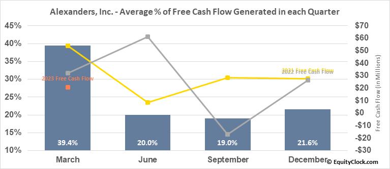 Alexanders, Inc. (NYSE:ALX) Free Cash Flow Seasonality