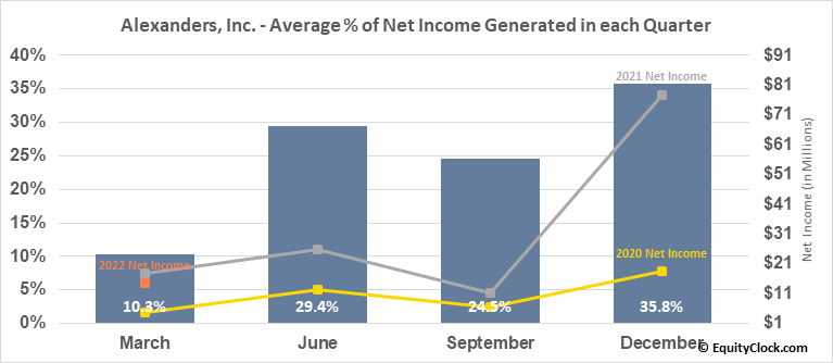 Alexanders, Inc. (NYSE:ALX) Net Income Seasonality