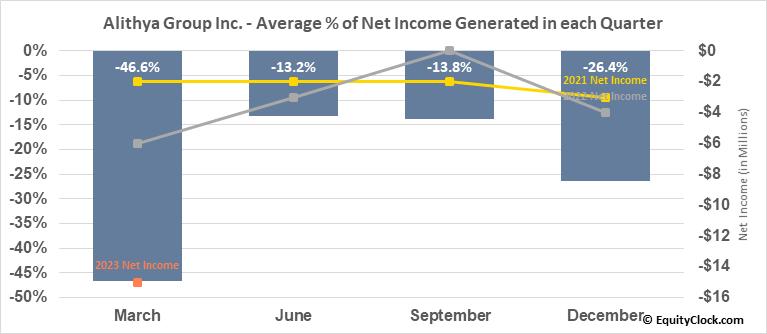 Alithya Group Inc. (NASD:ALYA) Net Income Seasonality
