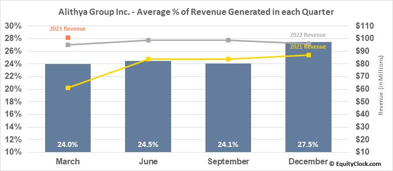 Alithya Group Inc. (NASD:ALYA) Revenue Seasonality