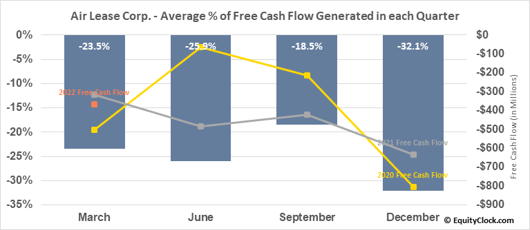 Air Lease Corp. (NYSE:AL) Free Cash Flow Seasonality