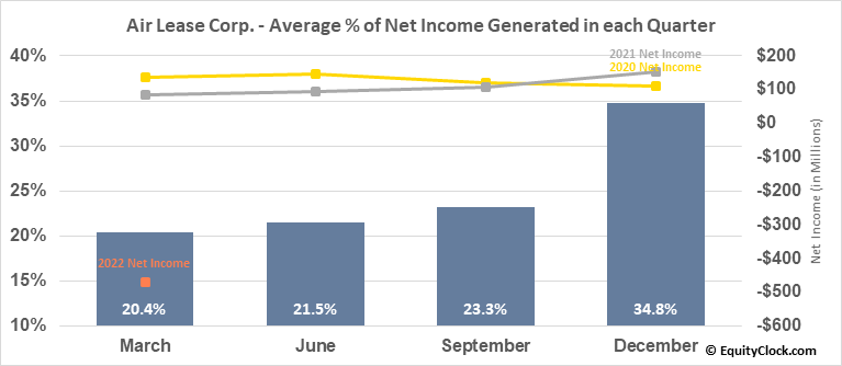 Air Lease Corp. (NYSE:AL) Net Income Seasonality