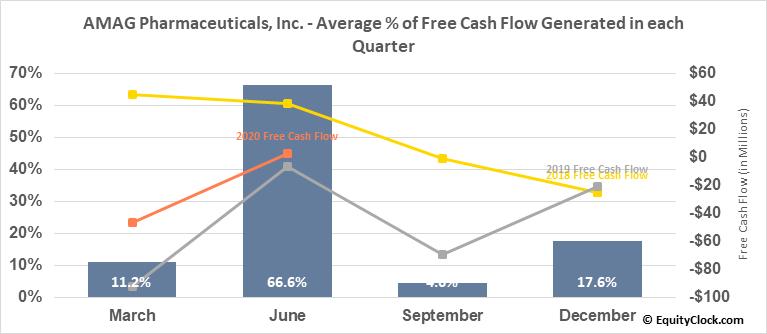 AMAG Pharmaceuticals, Inc. (NASD:AMAG) Free Cash Flow Seasonality