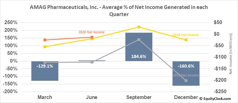 AMAG Pharmaceuticals, Inc. (NASD:AMAG) Net Income Seasonality