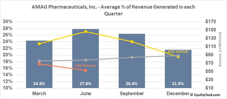 AMAG Pharmaceuticals, Inc. (NASD:AMAG) Revenue Seasonality