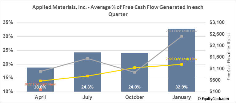 Applied Materials, Inc. (NASD:AMAT) Free Cash Flow Seasonality