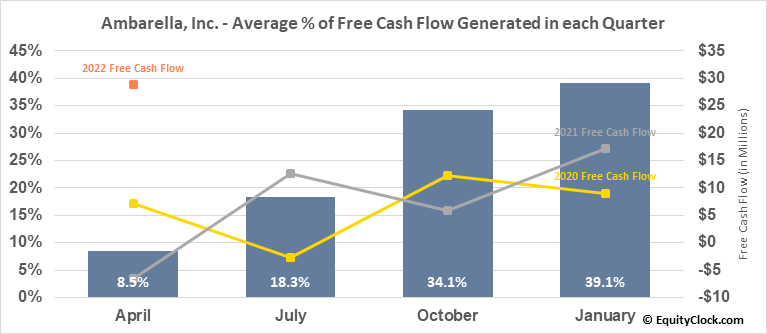 Ambarella, Inc. (NASD:AMBA) Free Cash Flow Seasonality