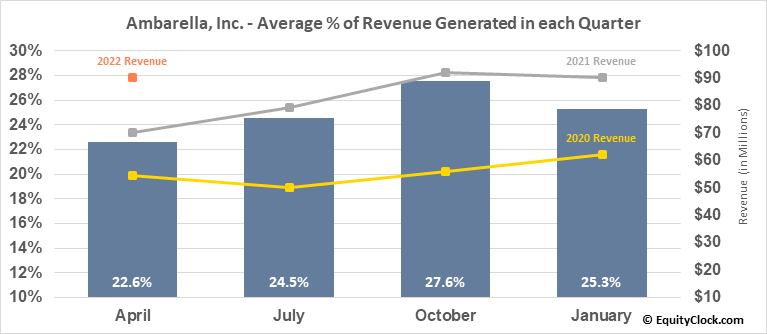 Ambarella, Inc. (NASD:AMBA) Revenue Seasonality
