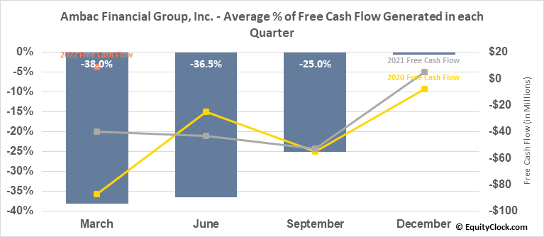 Ambac Financial Group, Inc. (NASD:AMBC) Free Cash Flow Seasonality