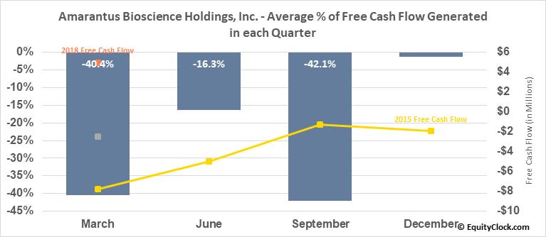 Amarantus Bioscience Holdings, Inc. (OTCMKT:AMBS) Free Cash Flow Seasonality