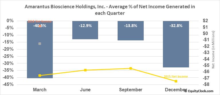 Amarantus Bioscience Holdings, Inc. (OTCMKT:AMBS) Net Income Seasonality