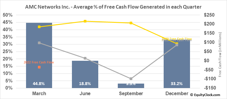 AMC Networks Inc. (NASD:AMCX) Free Cash Flow Seasonality