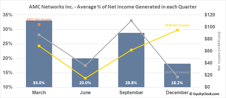 AMC Networks Inc. (NASD:AMCX) Net Income Seasonality