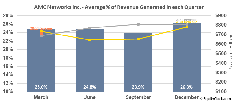 AMC Networks Inc. (NASD:AMCX) Revenue Seasonality