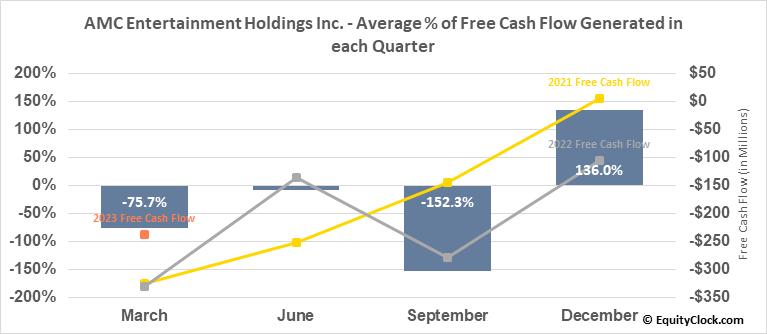 AMC Entertainment Holdings Inc. (NYSE:AMC) Free Cash Flow Seasonality