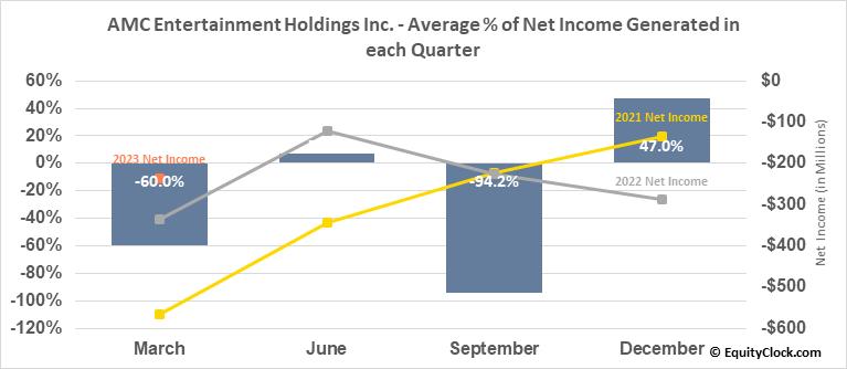 AMC Entertainment Holdings Inc. (NYSE:AMC) Net Income Seasonality