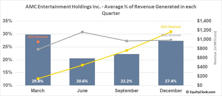 AMC Entertainment Holdings Inc. (NYSE:AMC) Revenue Seasonality