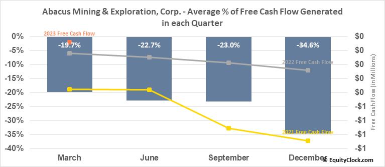 Abacus Mining & Exploration, Corp. (TSXV:AME.V) Free Cash Flow Seasonality
