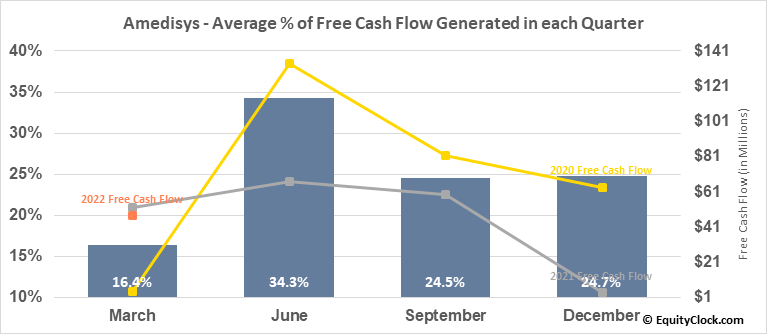 Amedisys (NASD:AMED) Free Cash Flow Seasonality