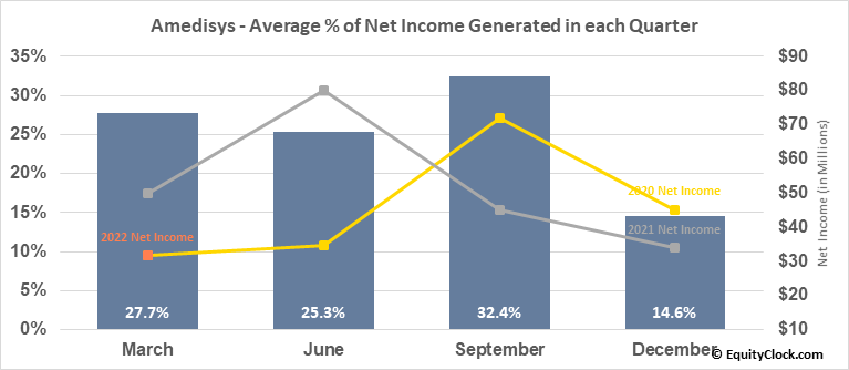 Amedisys (NASD:AMED) Net Income Seasonality