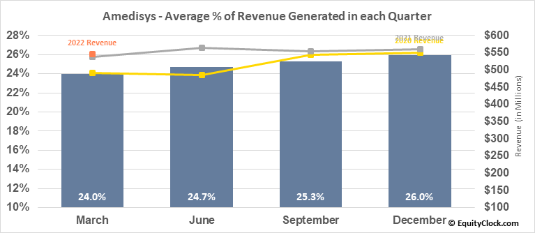 Amedisys (NASD:AMED) Revenue Seasonality