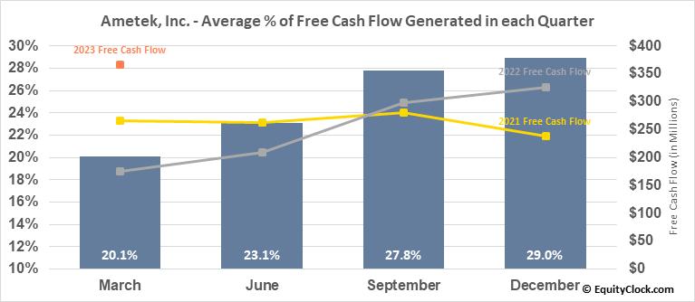 Ametek, Inc. (NYSE:AME) Free Cash Flow Seasonality