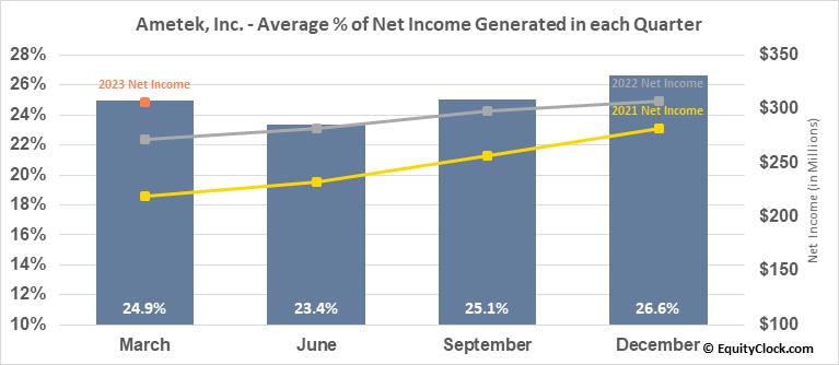 Ametek, Inc. (NYSE:AME) Net Income Seasonality
