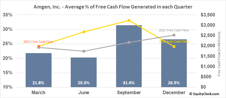 Amgen, Inc. (NASD:AMGN) Free Cash Flow Seasonality