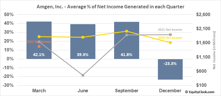 Amgen, Inc. (NASD:AMGN) Net Income Seasonality