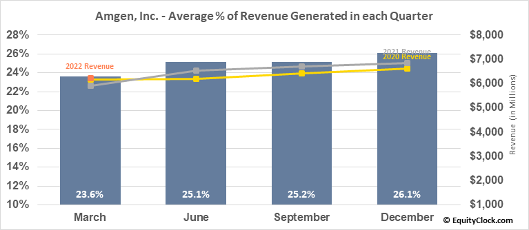 Amgen, Inc. (NASD:AMGN) Revenue Seasonality