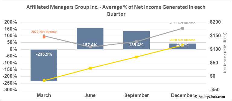 Affiliated Managers Group Inc. (NYSE:AMG) Net Income Seasonality
