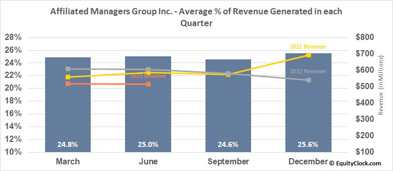 Affiliated Managers Group Inc. (NYSE:AMG) Revenue Seasonality