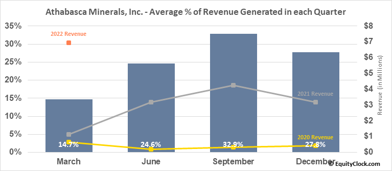 Athabasca Minerals, Inc. (TSXV:AMI.V) Revenue Seasonality