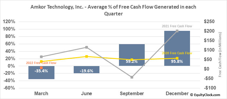 Amkor Technology, Inc. (NASD:AMKR) Free Cash Flow Seasonality