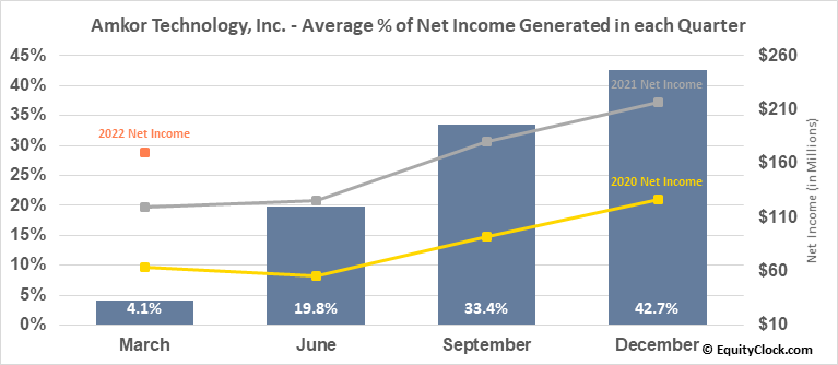 Amkor Technology, Inc. (NASD:AMKR) Net Income Seasonality