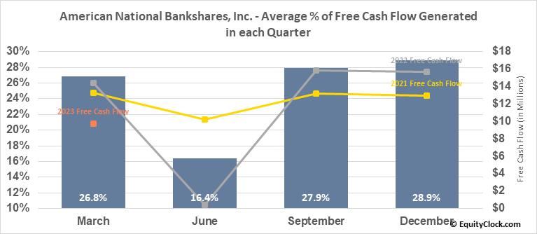 American National Bankshares, Inc. (NASD:AMNB) Free Cash Flow Seasonality