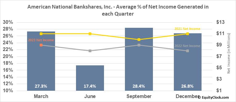 American National Bankshares, Inc. (NASD:AMNB) Net Income Seasonality